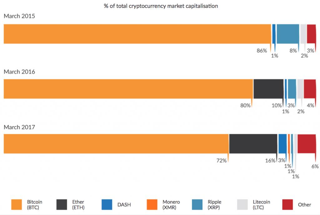 Bitcoin Marktkapitalisierung Altcoins Kryptowährungen