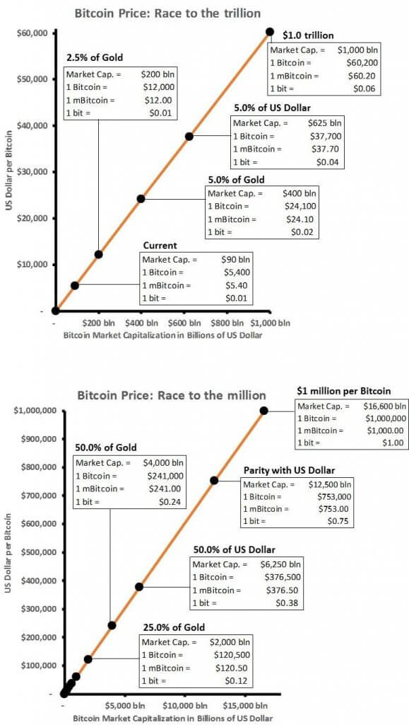 Potenzial von Bitcoin