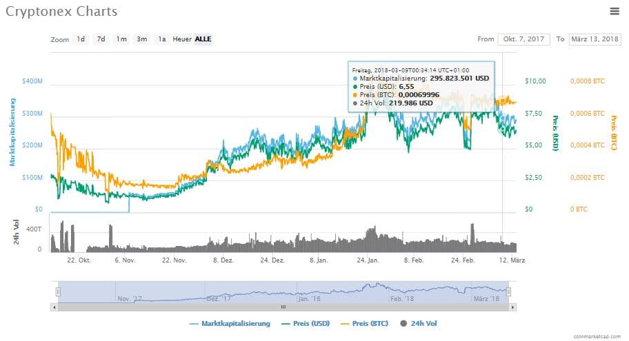 Cryptonex Coin Kurs