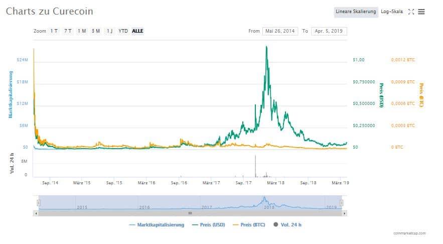 Welche Entwicklungen stehen der Kryptowährung CURE 2019 bevor ?