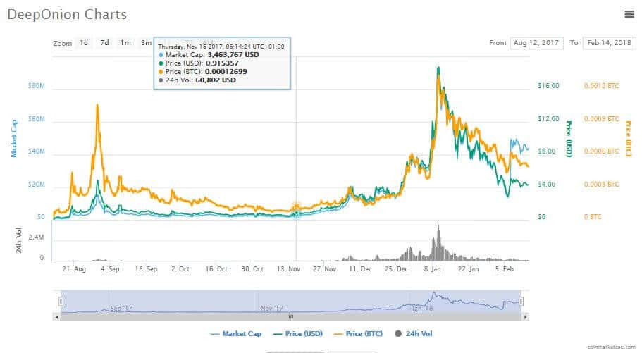 DeepOnion Coin Kurs – Entwicklung – Prognose