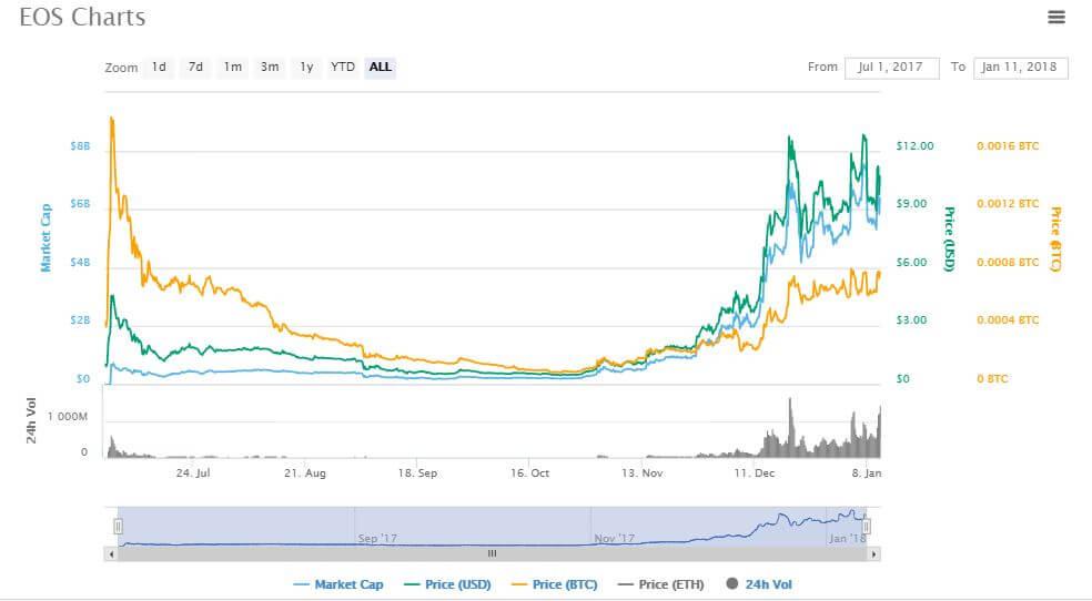 EOS Coin Kurs – Entwicklung – Prognose