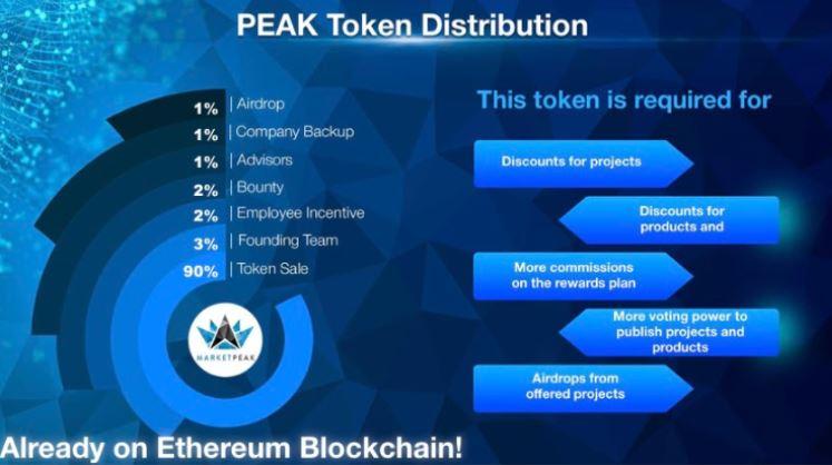 PEAK Token auf der Ethereum Blockchain
