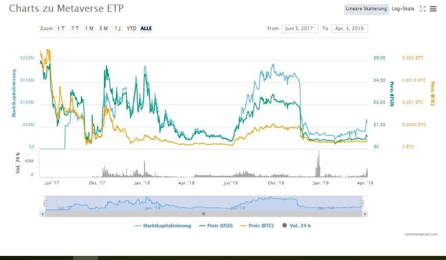 ETP Kursverlauf und seine Auswirkungen auf die Kryptowährung