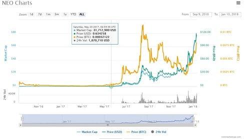 Kryptowährung NEO Coin Kurs – Entwicklung – Prognose