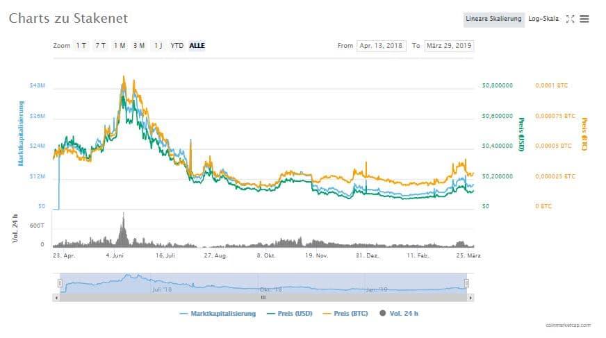 Wie hat sich der XSN Coin Kurs entwickelt ?