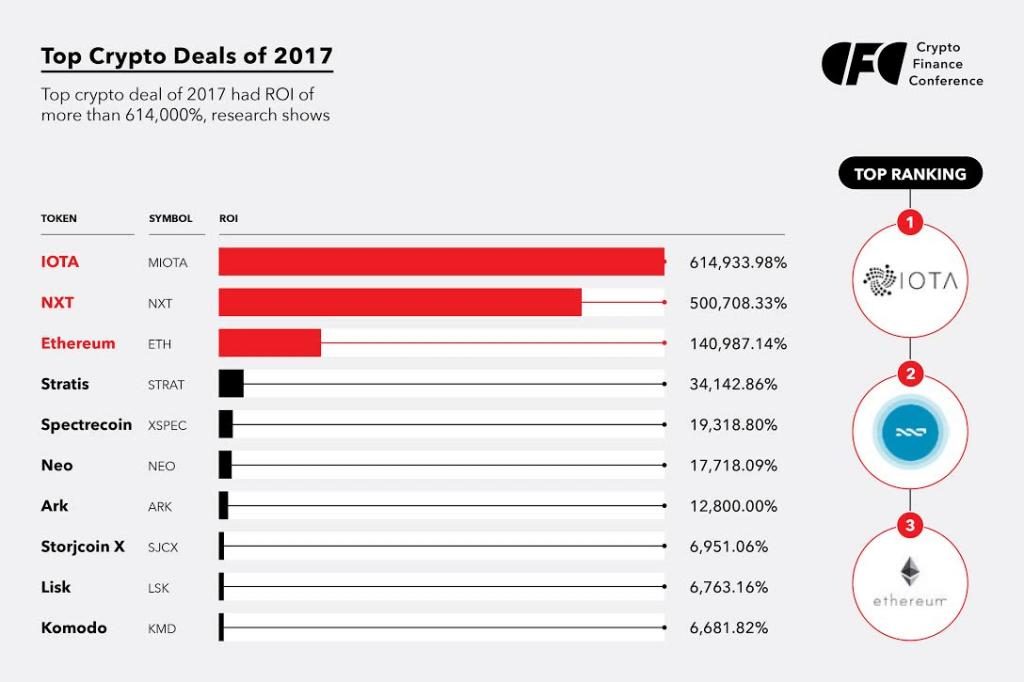 Top 10 Krypto Deals 2017