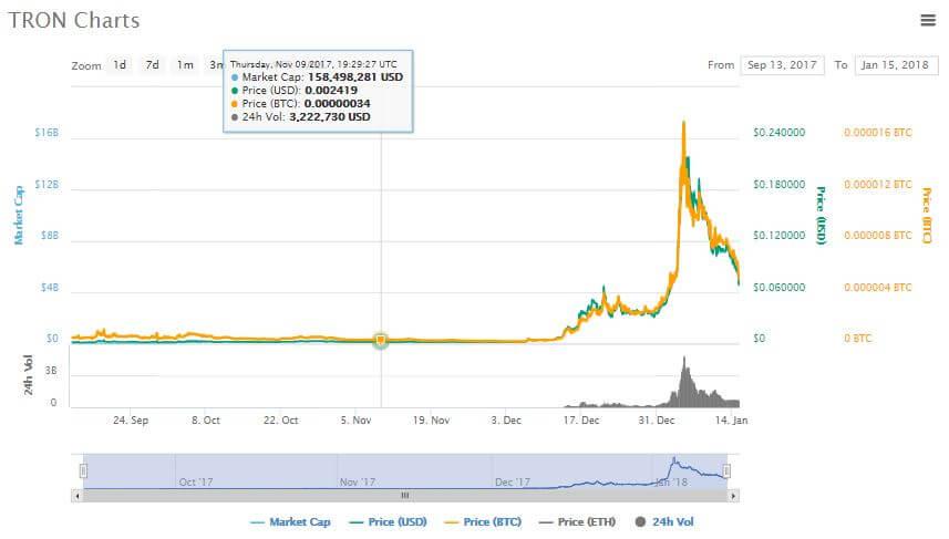 Kryptowährung Tron Coin Kurs