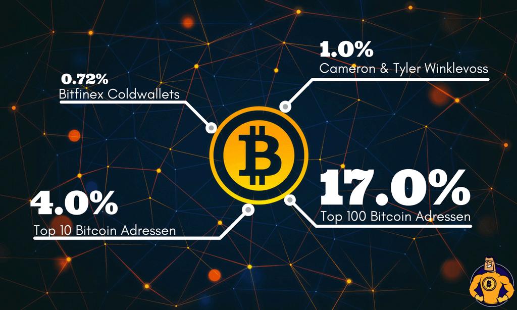 Bitcoin Winklevoss
