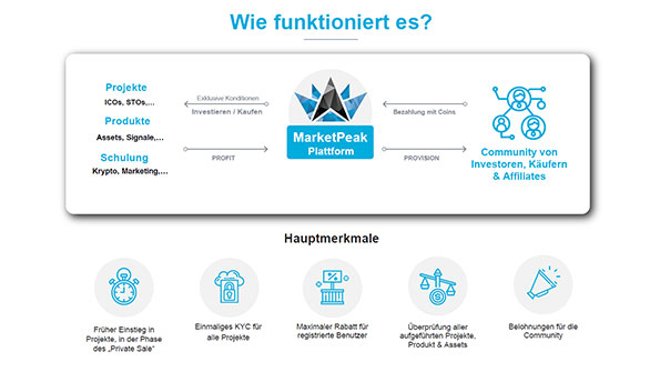 Wie funktioniert MarketPeak