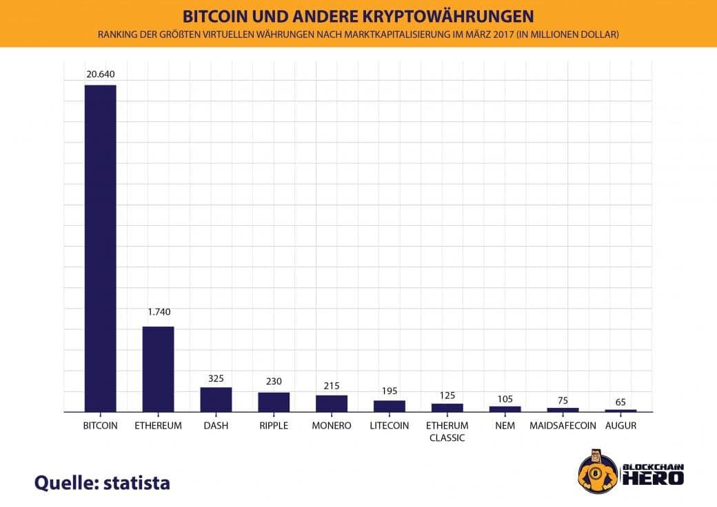 Wie funktionieren Bitcoins?