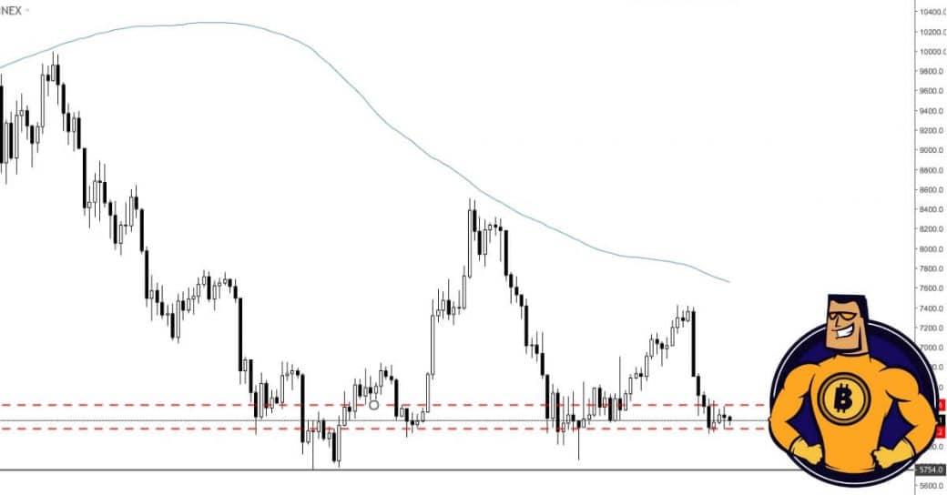 Graph BTC Kurs