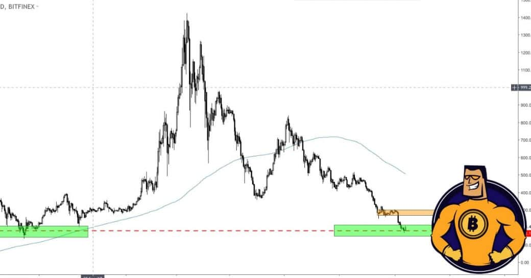 Graph Kurs