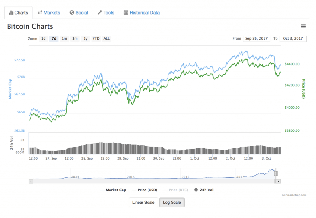 Bitcoin Downtrend Chart Uptrend