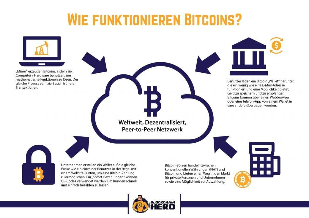 Bitcoin Wie Funktioniert
